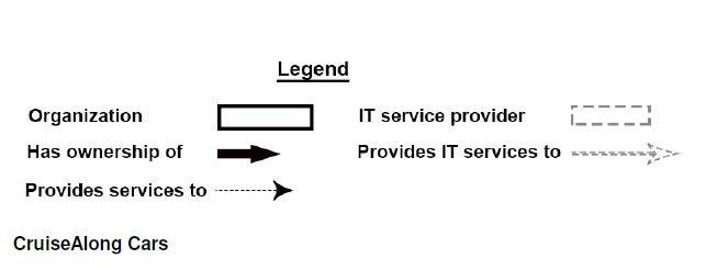 ITIL Practitioner2
