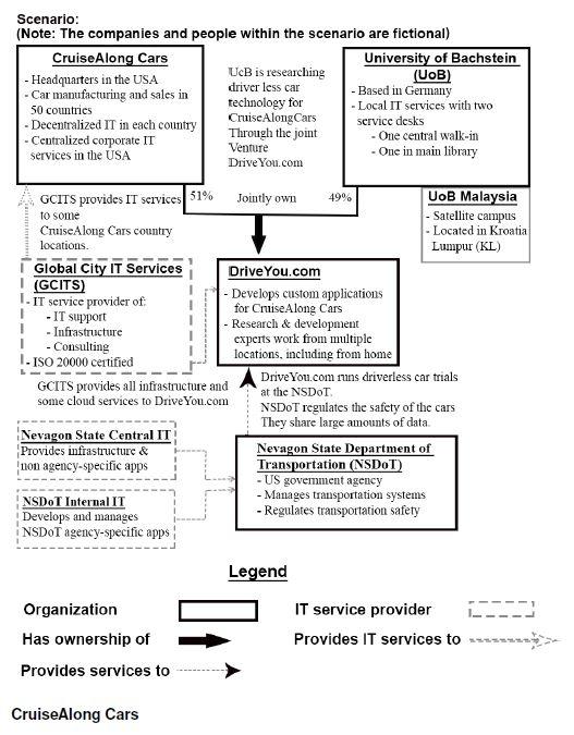ITIL Practitioner5